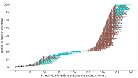 A scatter graph showing The effects of stopping fragile workers at day 20, with a positive result, but home contagions (cyan) keep alive the pandemic, exploding again in workplaces (brown)